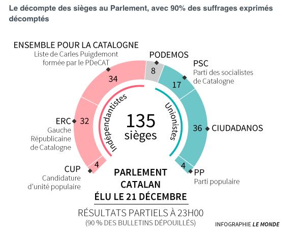 decompte du parlement 22-12-2017
