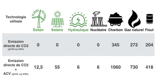 Eolien et CO2