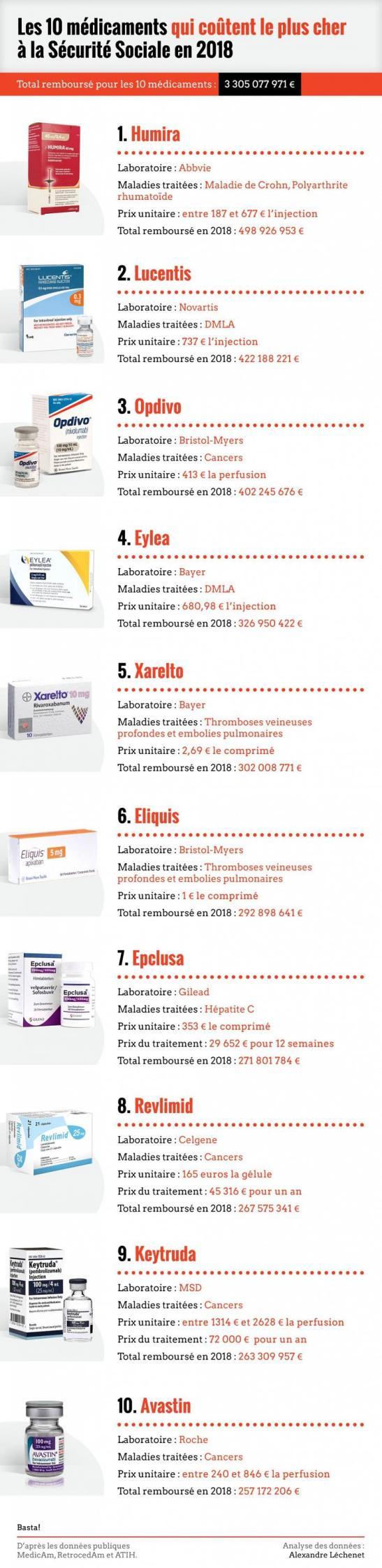 vs_cout_prix-medicaments-02