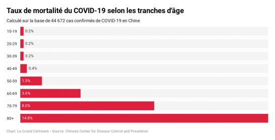 OM6LF-taux-de-mortalit-du-covid-19-selon-les-tranches-d-ge-990x504